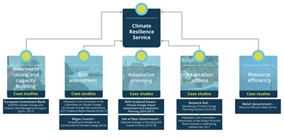 Climate Resilience | JBA Consulting